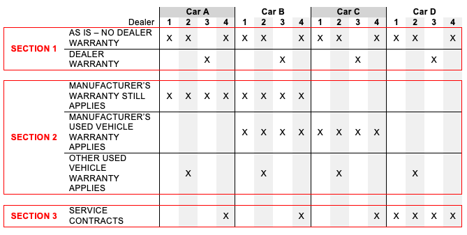 an example buyers guide table describeing four dealers and four cars
